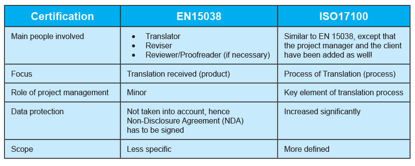 ISO 17100 is very similar to EN15038 as the original requirements from the European standard are transferred to the ISO framework. While EN15038 focuses mainly on the translation itself (product), ISO 17100 on the other hand outlines the process of translation.