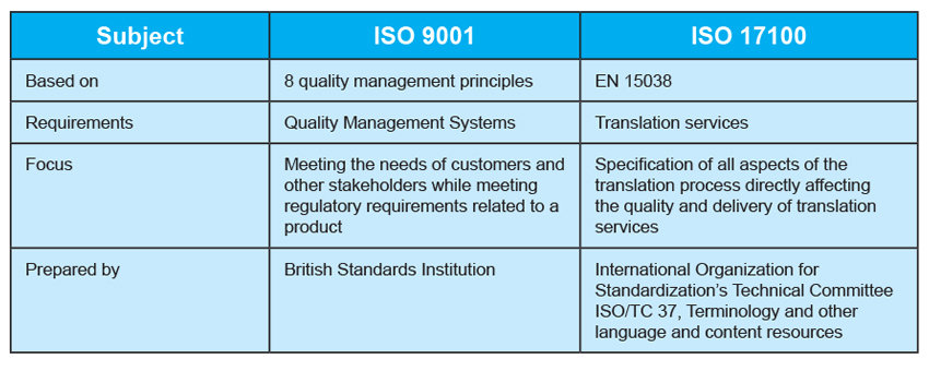 ISO 17100 governs the workflow processes for translation including professional project management processes and the use of only professional, qualified and competent translators for any assignment.