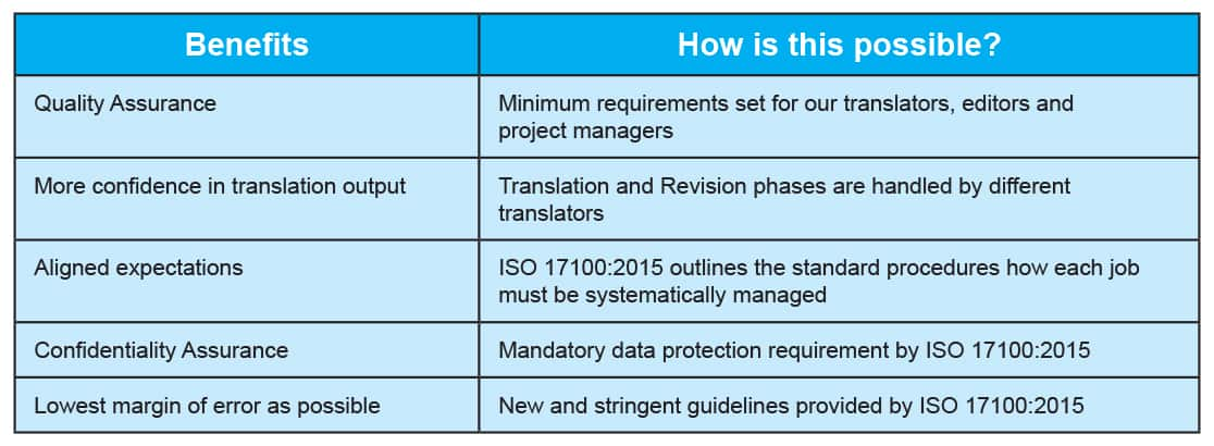 International standard ISO 17100 specifically for translation services, it makes it a lot easier to know that you are buying translation from the right translation company by choosing the provider that is already certified. Possessing the relevant standard like ISO 17100 says a lot about the company's involvement and calibre in the field. This is how it can benefit you as a consumer.