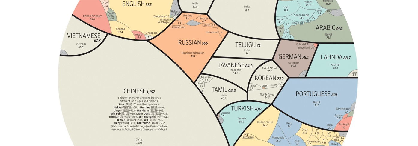 Most Common Languages in the world_featured image